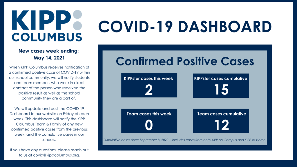 COVID 19 dashboard